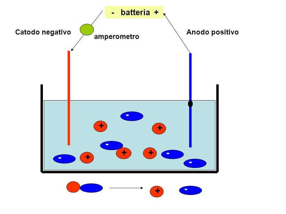 Catodo negativoAnodo positivo - batteria + + - + + + + +- - - - - amperometro
