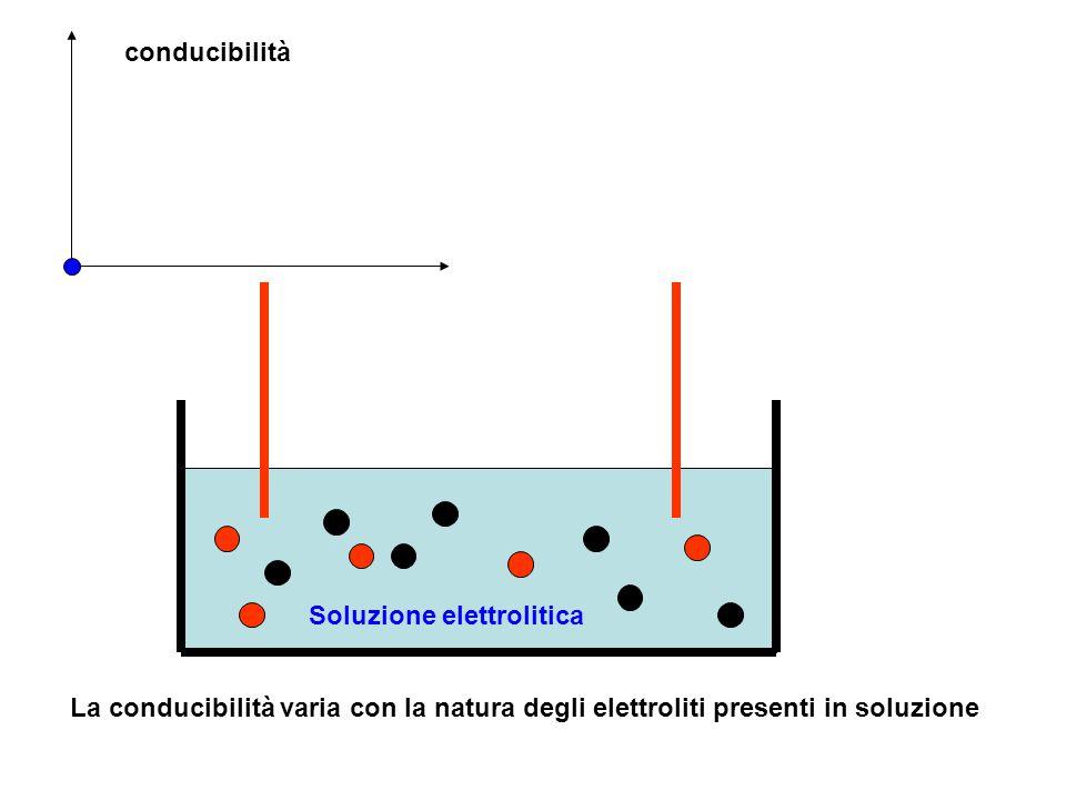 Soluzione elettrolitica La conducibilità varia con la natura degli elettroliti presenti in soluzione conducibilità