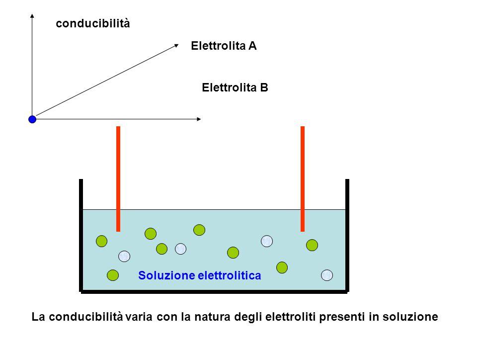 Soluzione elettrolitica La conducibilità varia con la natura degli elettroliti presenti in soluzione conducibilità Elettrolita A Elettrolita B