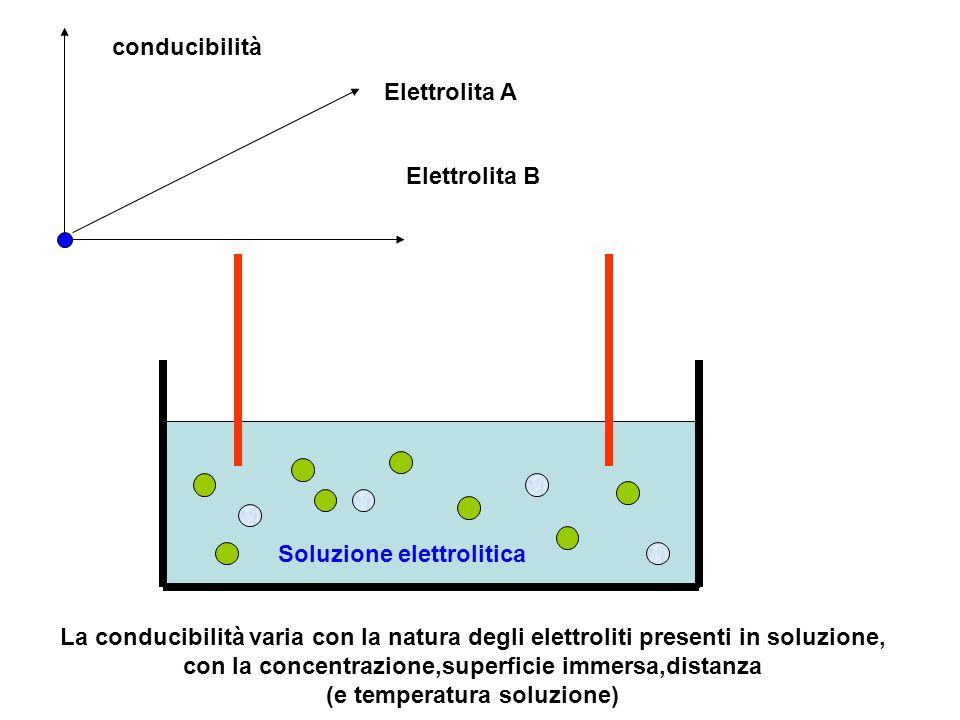 Soluzione elettrolitica La conducibilità varia con la natura degli elettroliti presenti in soluzione, con la concentrazione,superficie immersa,distanz
