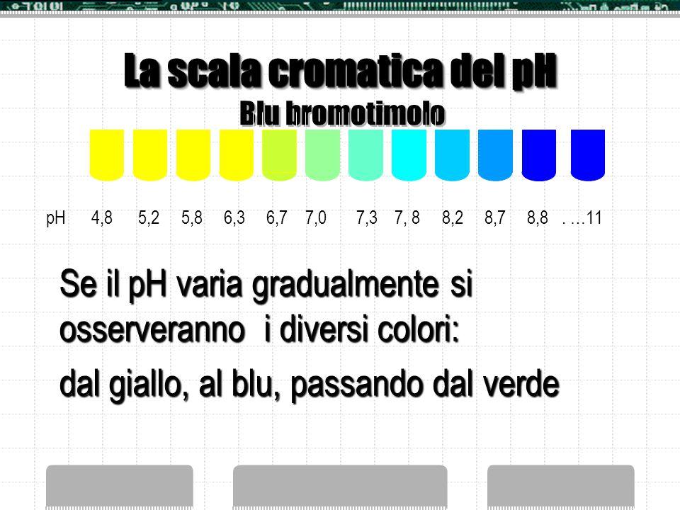 Come cambia il colore con il pH? In ambiente acido la forma dominante è HInd, gialla, mentre a pH basico sarà prevalente la forma ionica Ind -, blu.Il