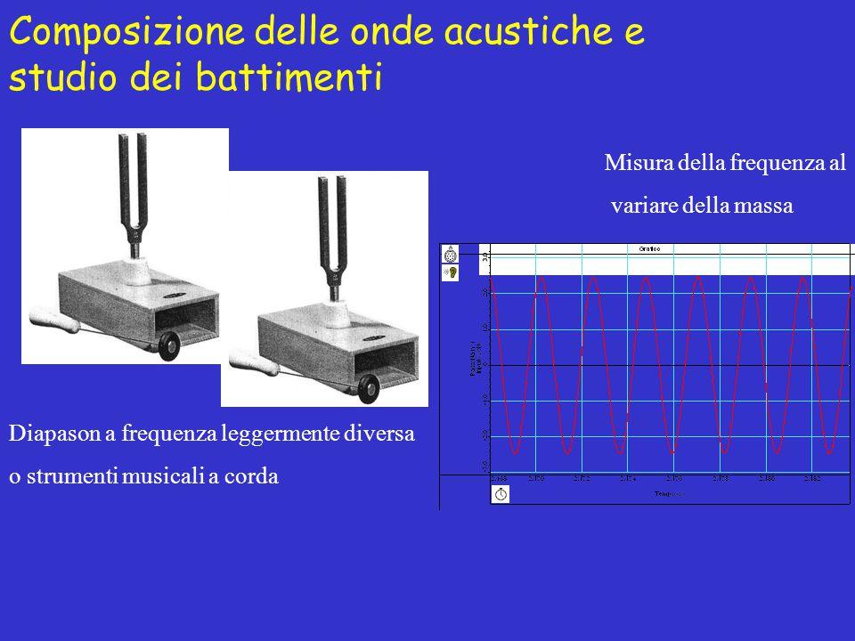 Composizione delle onde acustiche e studio dei battimenti Diapason a frequenza leggermente diversa o strumenti musicali a corda Misura della frequenza al variare della massa