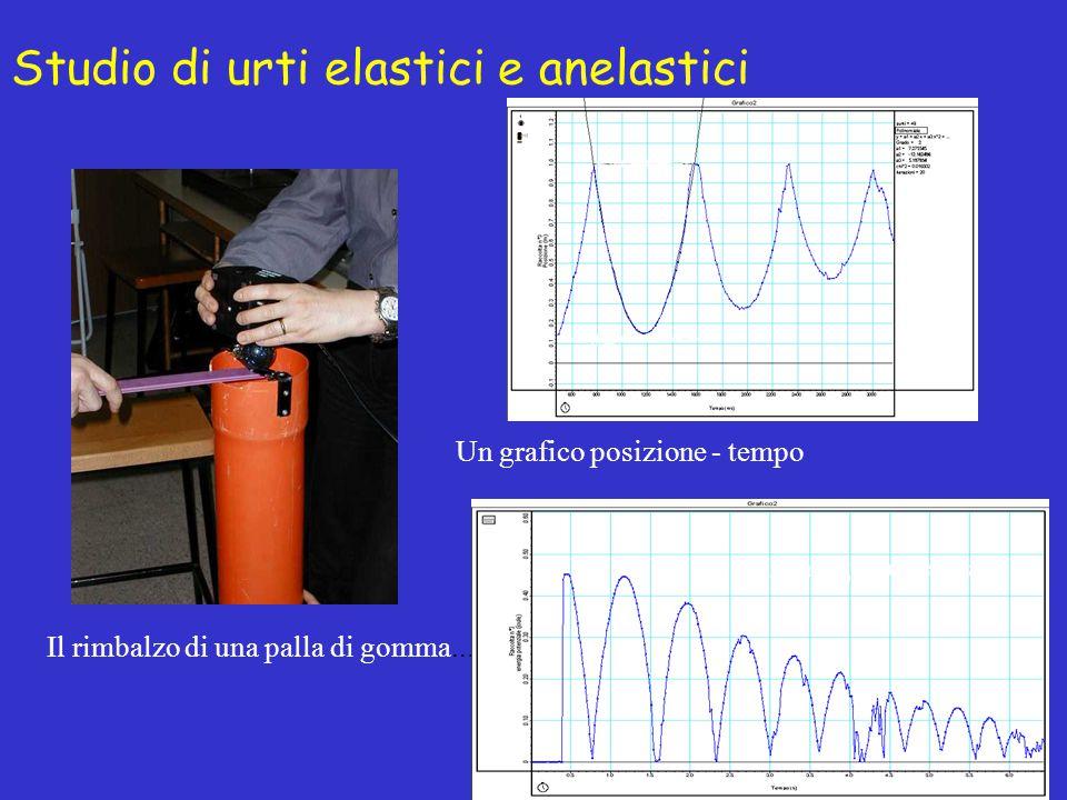Studio di urti elastici e anelastici Il rimbalzo di una palla di gomma... Un grafico posizione - tempo L'energia potenziale