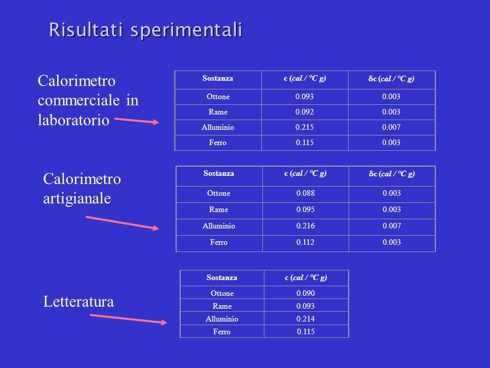 Sostanzac (cal / °C g)  c (cal / °C g) Ottone0.0930.003 Rame0.0920.003 Alluminio0.2150.007 Ferro0.1150.003 Sostanzac (cal / °C g)  c (cal / °C g) Ottone0.0880.003 Rame0.0950.003 Alluminio0.2160.007 Ferro0.1120.003 Sostanzac (cal / °C g) Ottone0.090 Rame0.093 Alluminio0.214 Ferro0.115 Calorimetro commerciale in laboratorio Calorimetro artigianale Letteratura Risultati sperimentali