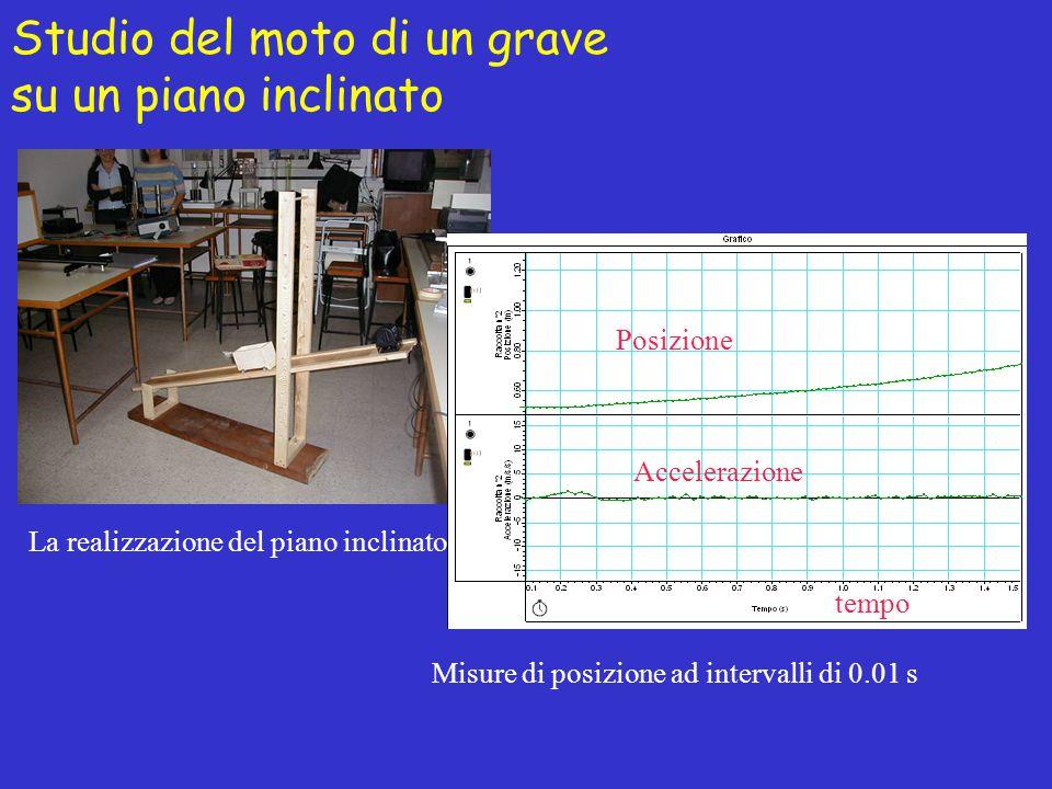 Studio del moto di un grave su un piano inclinato La realizzazione del piano inclinato Misure di posizione ad intervalli di 0.01 s Accelerazione Posiz
