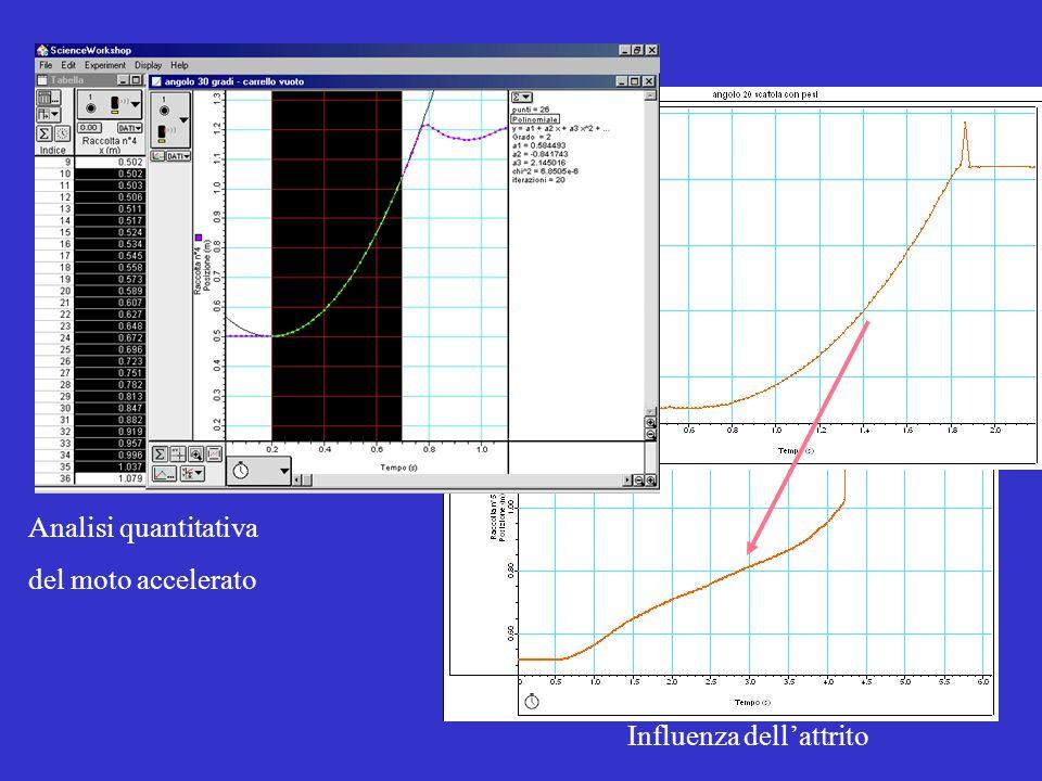 Influenza dell'attrito Analisi quantitativa del moto accelerato