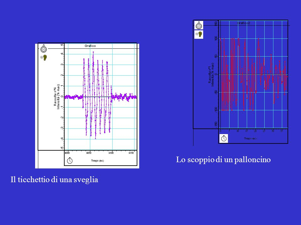 Correlazione temporale (con sfasamento) tra tensione di alimentazione e intensità luminosa