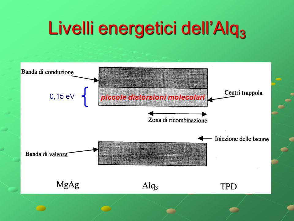 Livelli energetici dell'Alq 3 piccole distorsioni molecolari 0,15 eV
