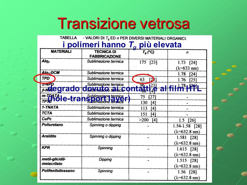 Transizione vetrosa degrado dovuto ai contatti e al film HTL (hole-transport layer) i polimeri hanno T g più elevata