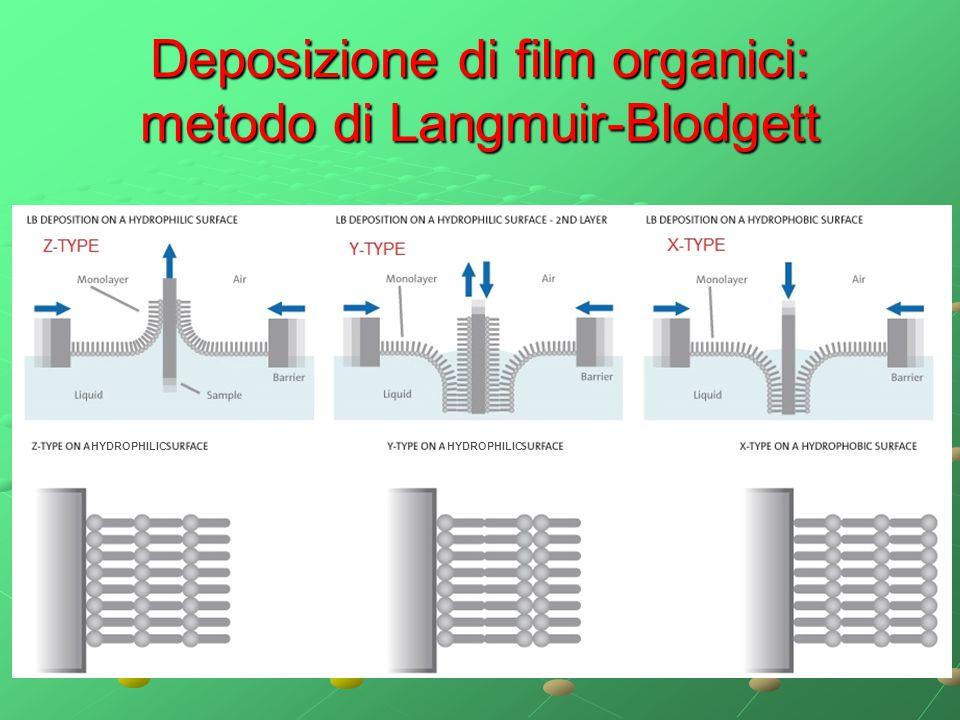 Deposizione di film organici: metodo di Langmuir-Blodgett HYDROPHILIC