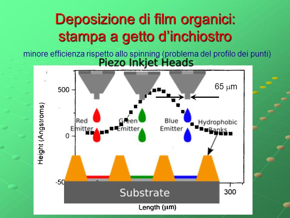 Deposizione di film organici: stampa a getto d'inchiostro 65  m minore efficienza rispetto allo spinning (problema del profilo dei punti)