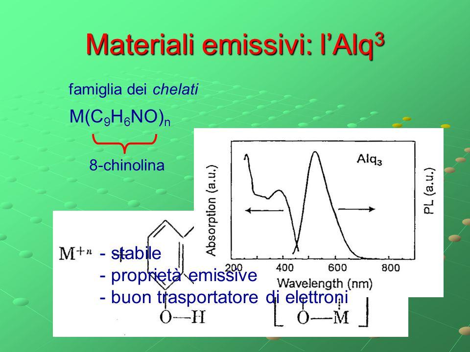 Materiali emissivi: l'Alq 3 M(C 9 H 6 NO) n 8-chinolina famiglia dei chelati - stabile - proprietà emissive - buon trasportatore di elettroni
