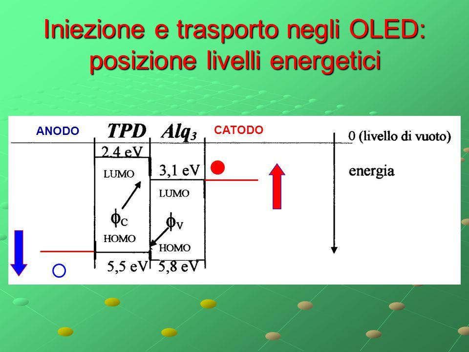 Iniezione e trasporto negli OLED: posizione livelli energetici ANODO CATODO