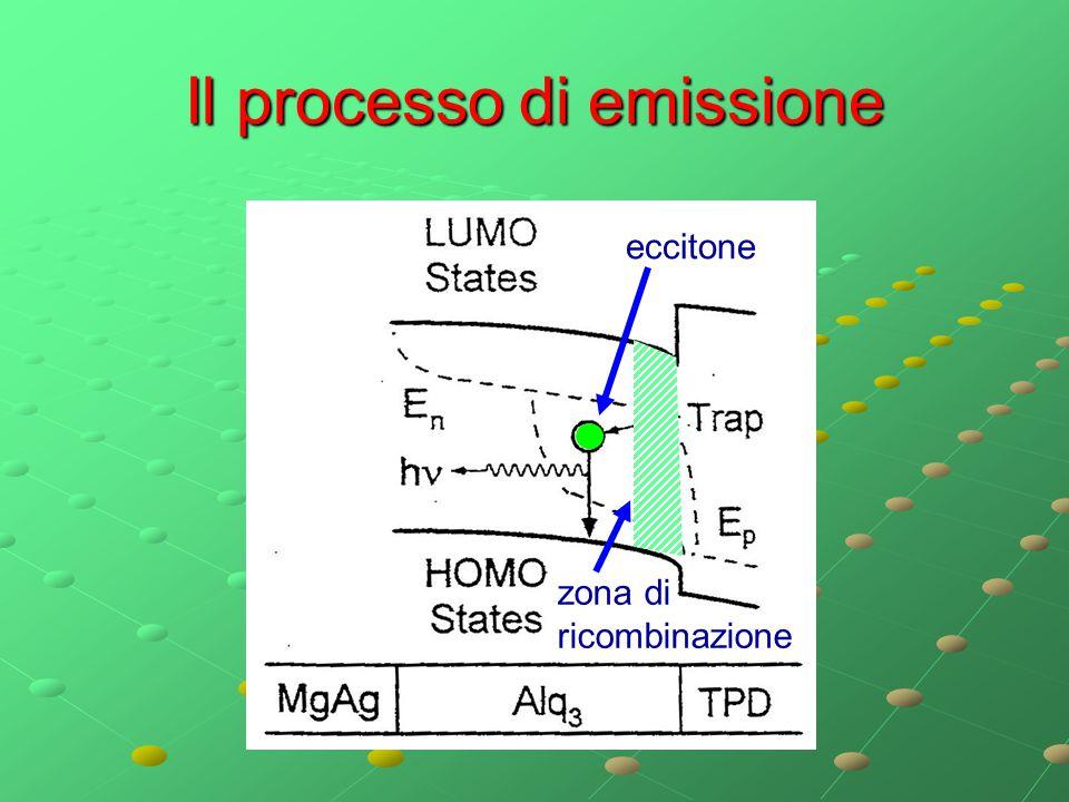 Il processo di emissione eccitone zona di ricombinazione