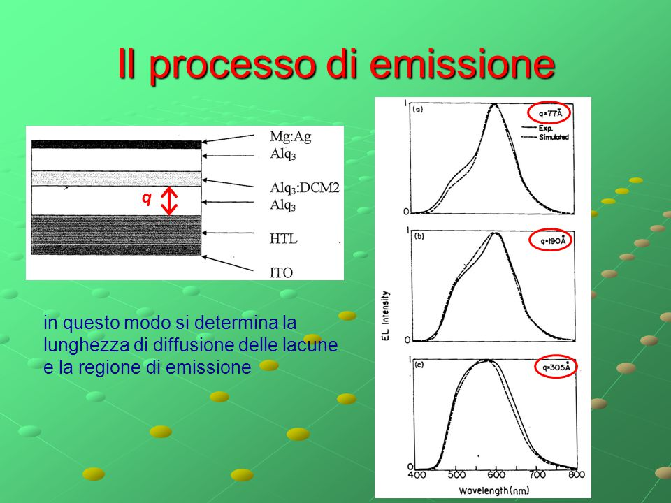 Il processo di emissione q in questo modo si determina la lunghezza di diffusione delle lacune e la regione di emissione