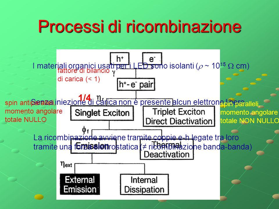 Processi di ricombinazione I materiali organici usati per i LED sono isolanti (  ~ 10 15  cm) Senza iniezione di carica non è presente alcun elettro