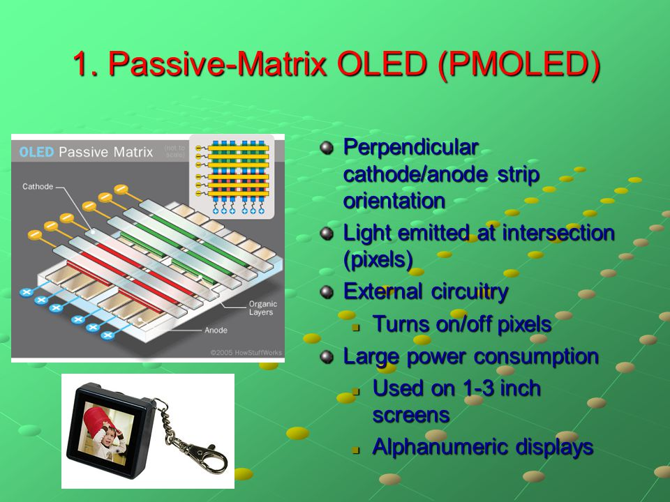 1. Passive-Matrix OLED (PMOLED) Perpendicular cathode/anode strip orientation Light emitted at intersection (pixels) External circuitry Turns on/off p