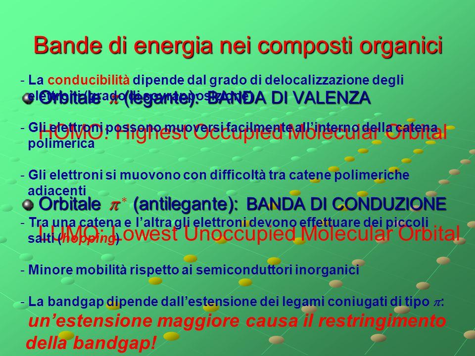 Bande di energia nei composti organici Orbitale  (legante): BANDA DI VALENZA Orbitale   (antilegante): BANDA DI CONDUZIONE Orbitale   (antilegan