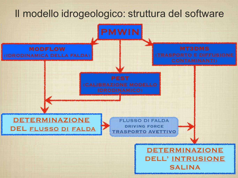 Il modello idrogeologico: struttura del software
