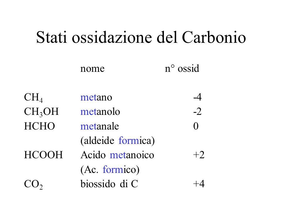 Stati ossidazione del Carbonio nome n° ossid CH 4 metano -4 CH 3 OH metanolo -2 HCHO metanale 0 (aldeide formica) HCOOH Acido metanoico +2 (Ac. formic