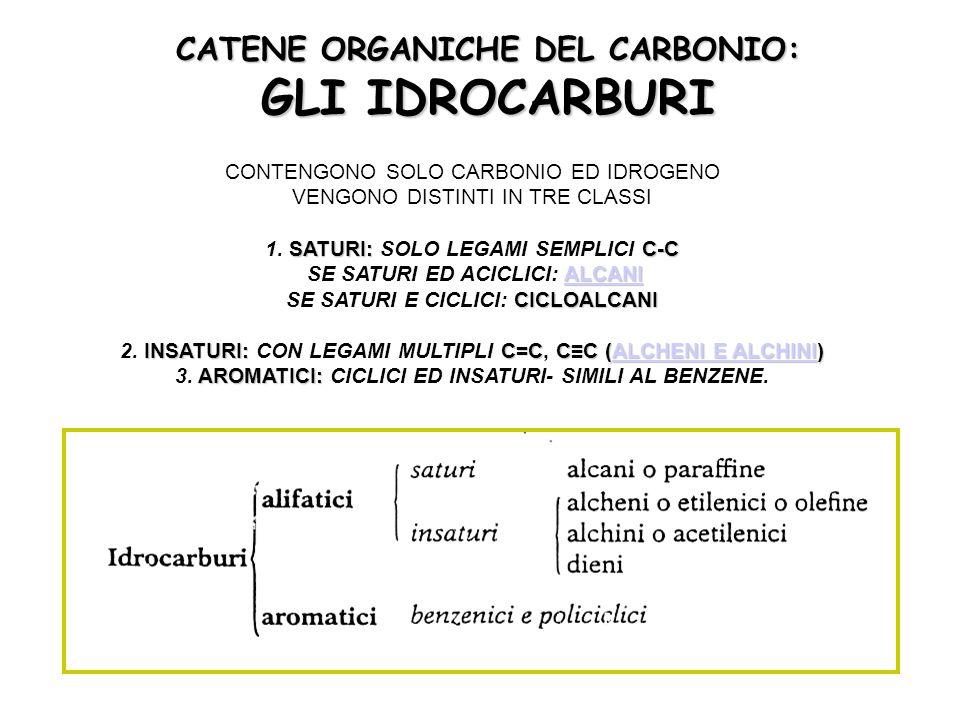 CATENE ORGANICHE DEL CARBONIO: GLI IDROCARBURI SATURI:C-C ALCANI CICLOALCANI INSATURI:C=CC≡C (ALCHENI E ALCHINI) AROMATICI: CONTENGONO SOLO CARBONIO ED IDROGENO VENGONO DISTINTI IN TRE CLASSI 1.