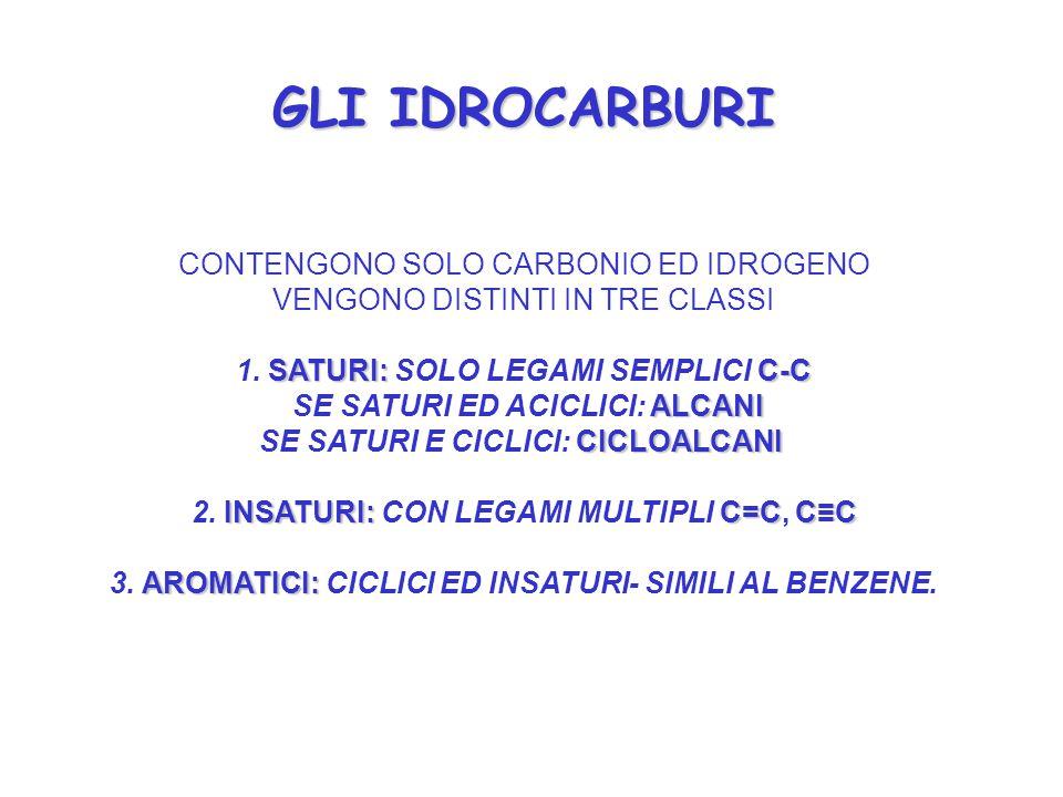 GLI IDROCARBURI GLI IDROCARBURI SATURI:C-C ALCANI CICLOALCANI INSATURI:C=CC≡C CONTENGONO SOLO CARBONIO ED IDROGENO VENGONO DISTINTI IN TRE CLASSI 1. S
