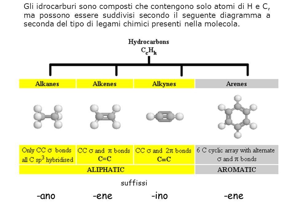 Gli idrocarburi sono composti che contengono solo atomi di H e C, ma possono essere suddivisi secondo il seguente diagramma a seconda del tipo di legami chimici presenti nella molecola.
