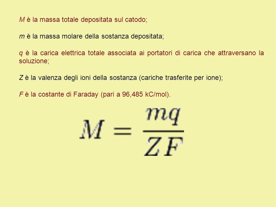 M è la massa totale depositata sul catodo; m è la massa molare della sostanza depositata; q è la carica elettrica totale associata ai portatori di carica che attraversano la soluzione; Z è la valenza degli ioni della sostanza (cariche trasferite per ione); F è la costante di Faraday (pari a 96,485 kC/mol).