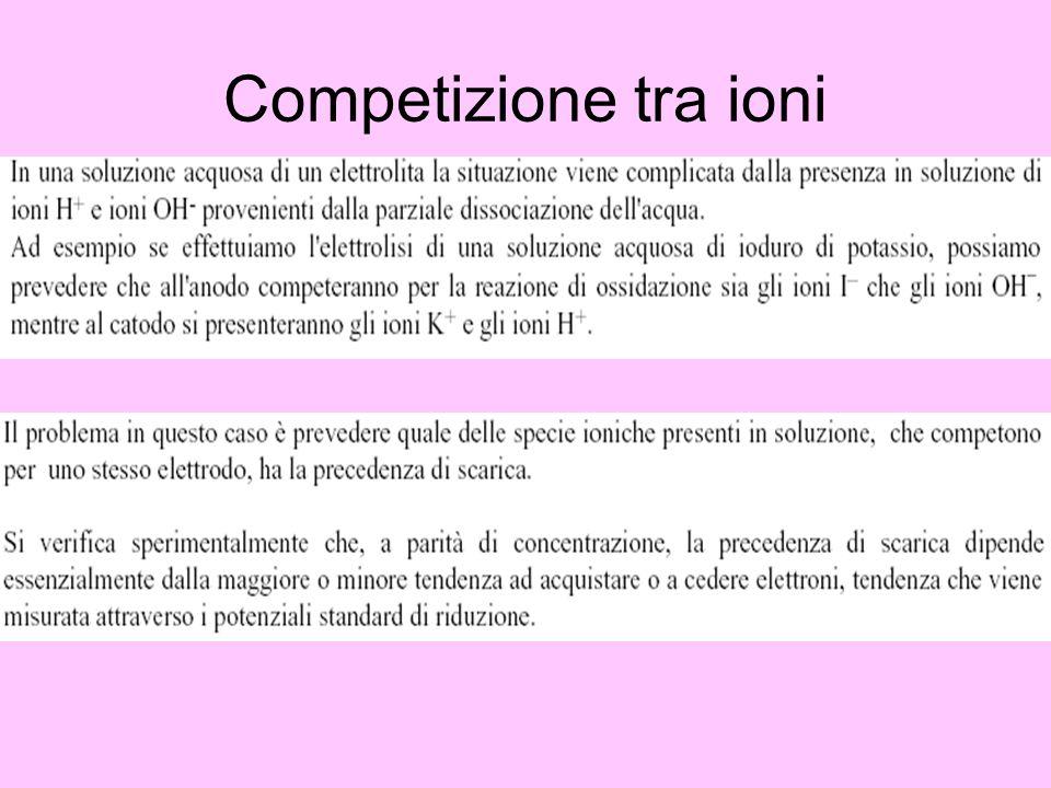 Competizione tra ioni