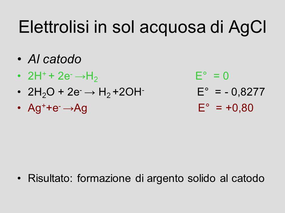 Elettrolisi in sol acquosa di AgCl Al catodo 2H + + 2e - →H 2 E° = 0 2H 2 O + 2e - → H 2 +2OH - E° = - 0,8277 Ag + +e - →Ag E° = +0,80 Risultato: formazione di argento solido al catodo