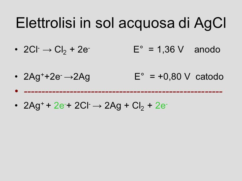Elettrolisi in sol acquosa di AgCl 2Cl - → Cl 2 + 2e - E° = 1,36 V anodo 2Ag + +2e - →2Ag E° = +0,80 V catodo -------------------------------------------------------- 2Ag + + 2e - + 2Cl - → 2Ag + Cl 2 + 2e -