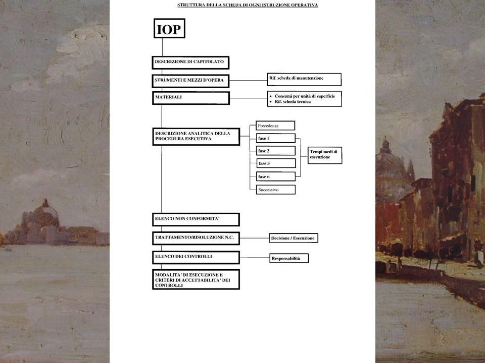 """Di seguito sono riportate alcune schede tratte dal libro: """"La Conservazione dei dipinti Murali"""" su come vanno organizzate le indagini precedenti al re"""