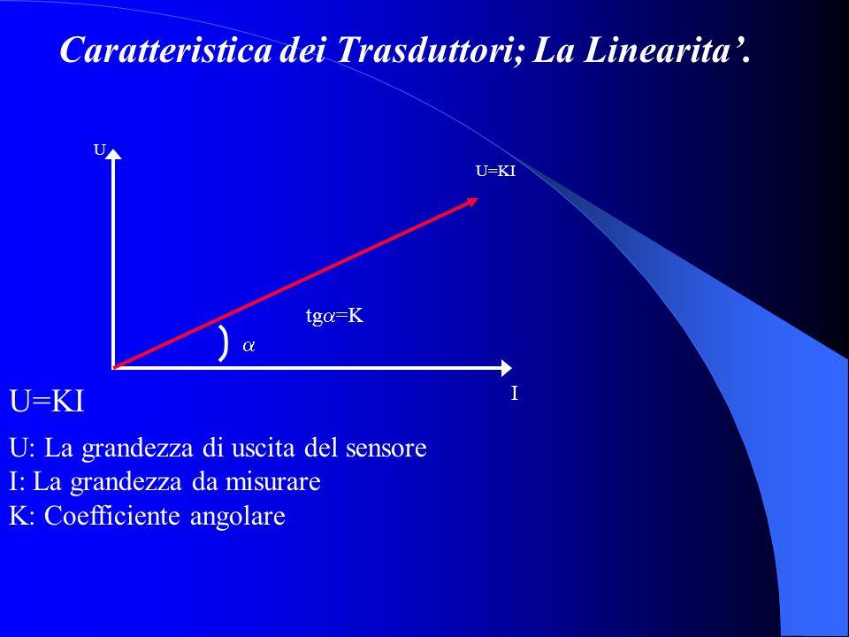 Caratteristica dei Trasduttori; La Linearita'. tg  =K U U=KI  I U: La grandezza di uscita del sensore I: La grandezza da misurare K: Coefficiente an