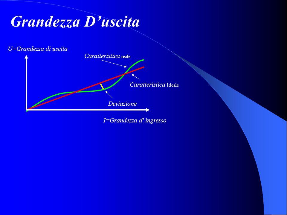 Caratteristica Ideale Deviazione U=Grandezza di uscita Caratteristica reale I=Grandezza d' ingresso Grandezza D'uscita