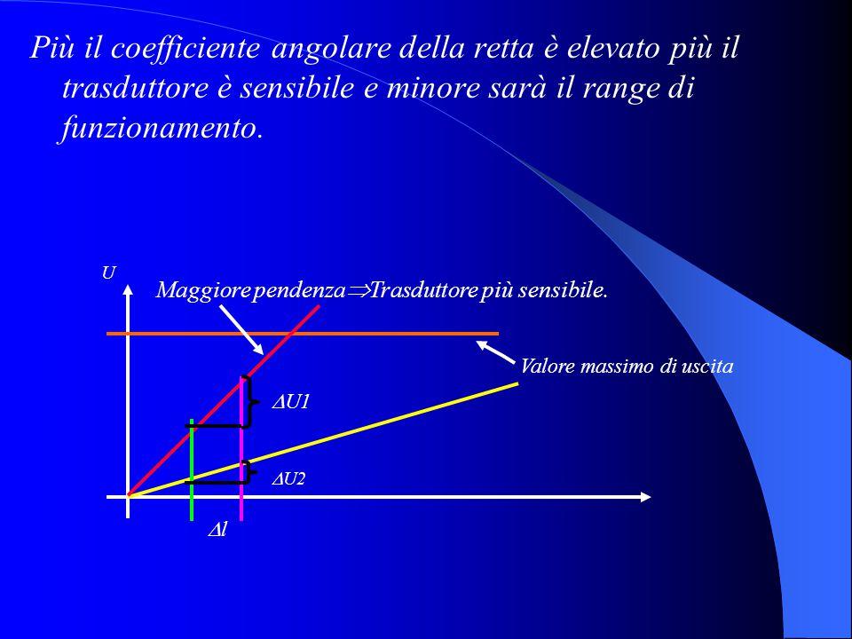Più il coefficiente angolare della retta è elevato più il trasduttore è sensibile e minore sarà il range di funzionamento. Maggiore pendenza  Trasdut
