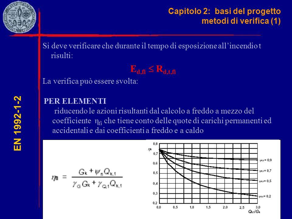 Capitolo 2: basi del progetto metodi di verifica (1) EN 1992-1-2 Si deve verificare che durante il tempo di esposizione all'incendio t risulti: E d,fi