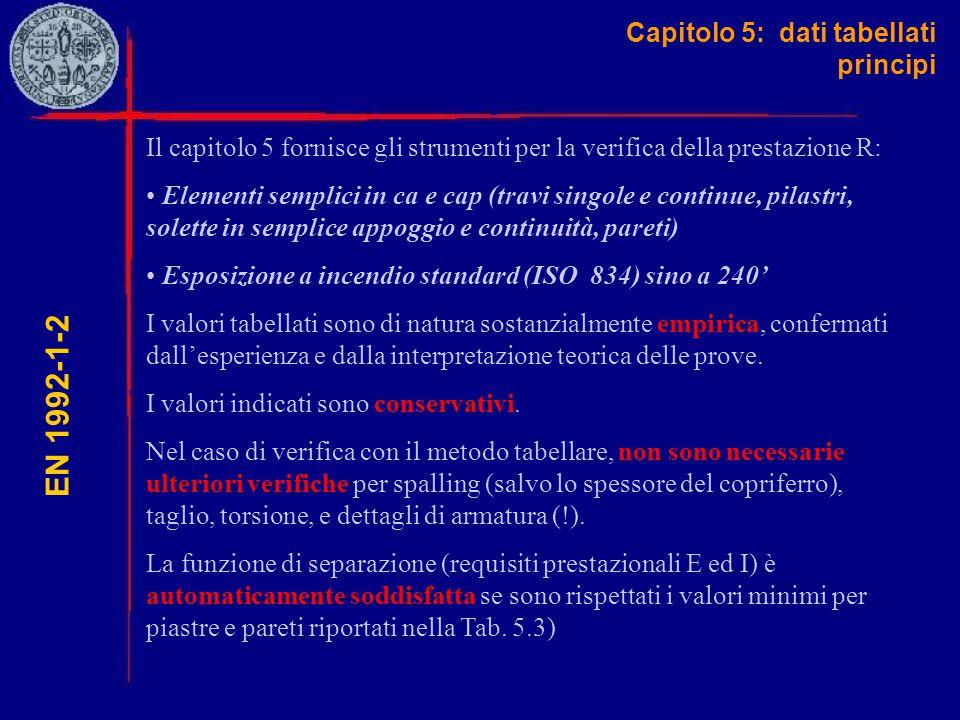 Capitolo 5: dati tabellati principi EN 1992-1-2 Il capitolo 5 fornisce gli strumenti per la verifica della prestazione R: Elementi semplici in ca e ca