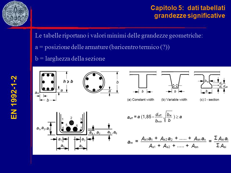 Capitolo 5: dati tabellati grandezze significative EN 1992-1-2 Le tabelle riportano i valori minimi delle grandezze geometriche: a = posizione delle a