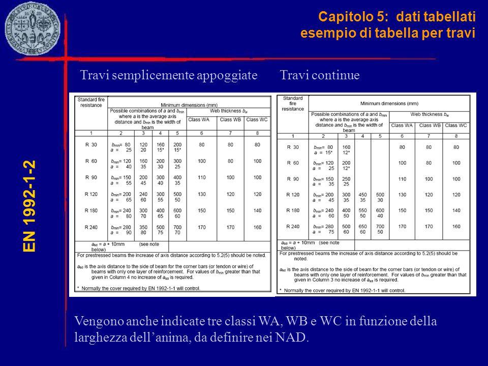 Capitolo 5: dati tabellati esempio di tabella per travi EN 1992-1-2 Travi semplicemente appoggiateTravi continue Vengono anche indicate tre classi WA,