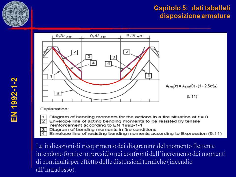 Capitolo 5: dati tabellati disposizione armature EN 1992-1-2 Le indicazioni di ricoprimento dei diagrammi del momento flettente intendono fornire un p