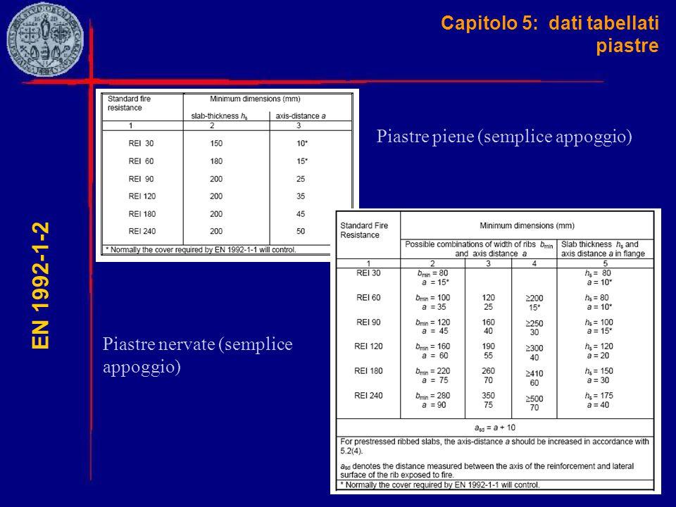 Capitolo 5: dati tabellati piastre EN 1992-1-2 Piastre piene (semplice appoggio) Piastre nervate (semplice appoggio)
