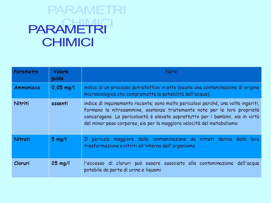 Parametro Valore guida Note Ammoniaca0,05 mg/l indice di un processo putrefattivo in atto (esiste una contaminazione di origine microbiologica che com