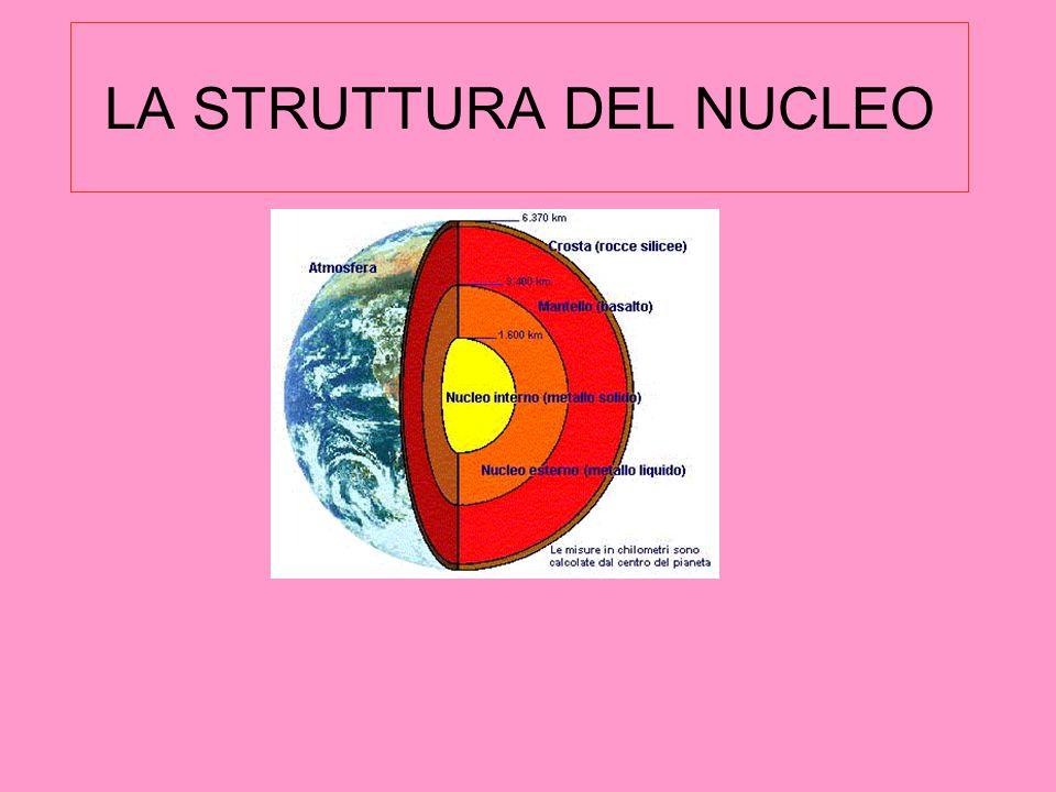 LA TERRA OGGI Il nucleo è formato da ferro e nichel, è diviso in nucleo interno solido e nucleo esterno fuso o liquido.