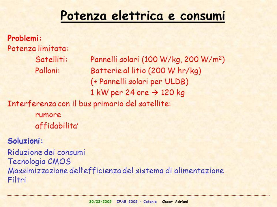 30/03/2005 IFAE 2005 - Catania Oscar Adriani Potenza elettrica e consumi Problemi: Potenza limitata: Satelliti:Pannelli solari (100 W/kg, 200 W/m 2 )