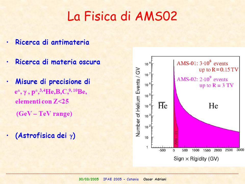 La Fisica di AMS02 Ricerca di antimateria Ricerca di materia oscura Misure di precisione di e ±, , p ±, 3,4 He,B,C, 9, 10 Be, elementi con Z<25 (GeV