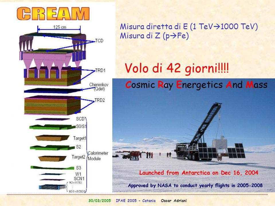 30/03/2005 IFAE 2005 - Catania Oscar Adriani Misura diretta di E (1 TeV  1000 TeV) Misura di Z (p  Fe) Volo di 42 giorni!!!!