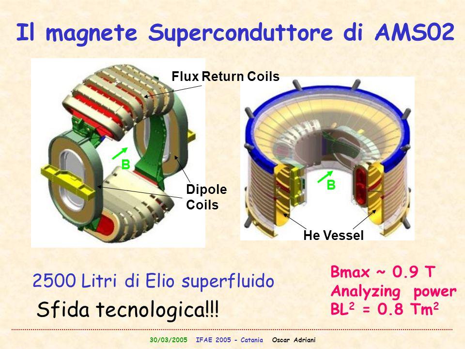 30/03/2005 IFAE 2005 - Catania Oscar Adriani Flux Return Coils Dipole Coils He Vessel B B 2500 Litri di Elio superfluido Il magnete Superconduttore di