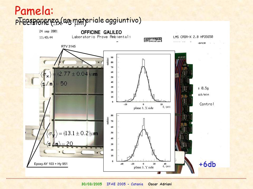 30/03/2005 IFAE 2005 - Catania Oscar Adriani Prima frequenza di risonanza: 340 Hz!!!! Il piano di test e' sopravvissuto allo spettro a +6db (10.4 g rm