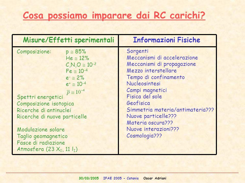 30/03/2005 IFAE 2005 - Catania Oscar Adriani Cosa possiamo imparare dai RC carichi? Misure/Effetti sperimentaliInformazioni Fisiche Composizione:p  8