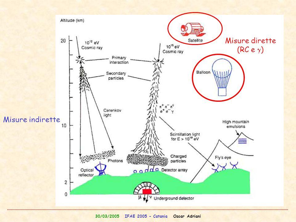 30/03/2005 IFAE 2005 - Catania Oscar Adriani Palloni/Satelliti Palloni: Altezza ~ 40 km  ~ 5 g/cm 2 di atmosfera residua Durata del volo limitata (effetto giorno/notte) (6-40 ore) Osservazioni 'locali' Long duration (40 giorni) Grosse masse (4 ton di carico utile) Riutilizzo del payload Costo contenuto Satelliti: Altezza > 300 km  ~ 0 g/cm 2 di atmosfera residua 3 anni di presa dati Osservazione di tutto il cielo Molte orbiti possibili Massa payload limitata Potenza limitata Complessita' Costo elevato